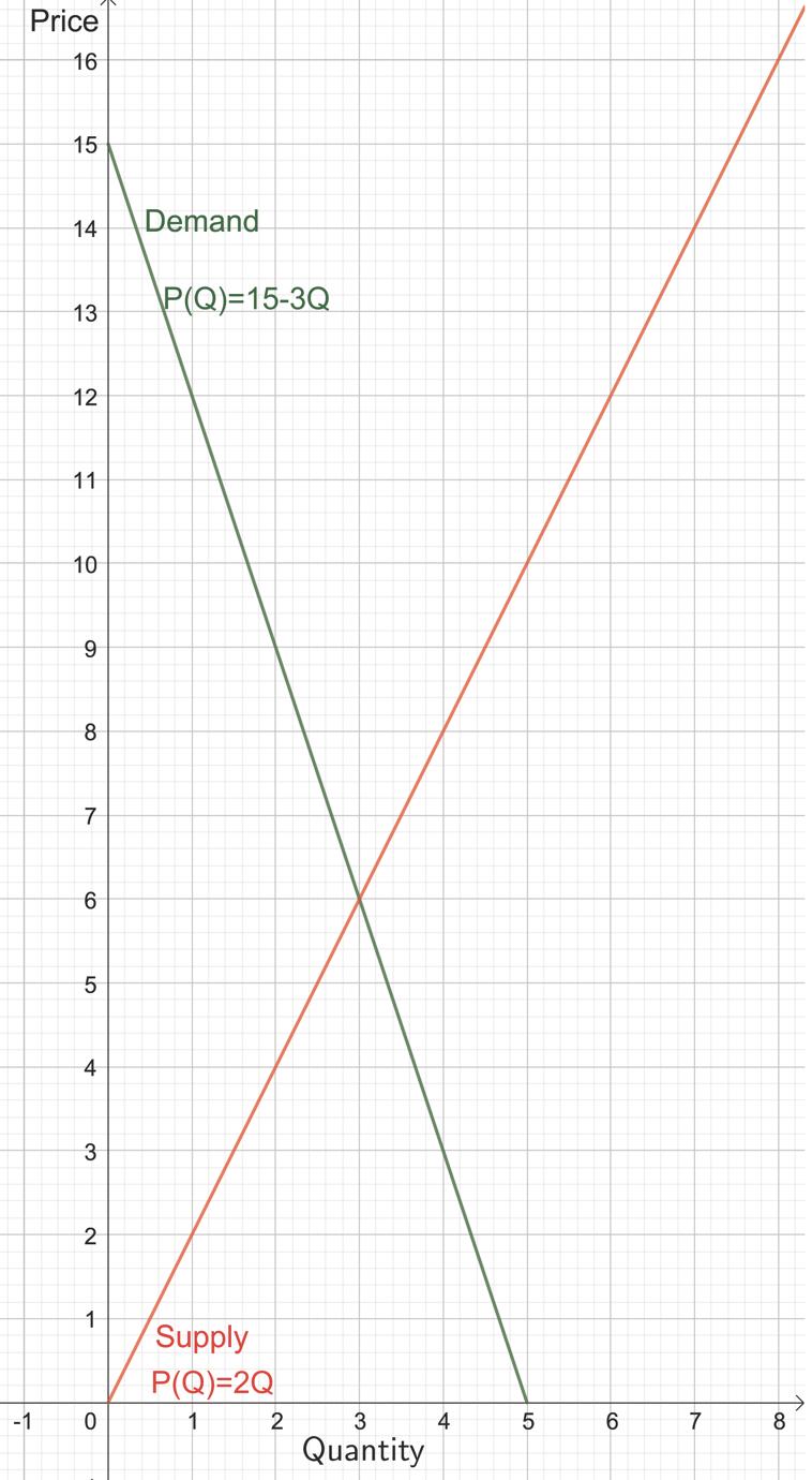 Price Demand P(Q)=15-3Q Supply P(Q)=2Q 2 -1 0 4 5 6 7 3 Quantity