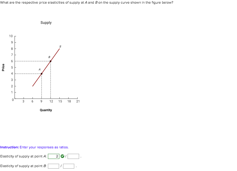 Solved What Are The Respective Price Elasticities Of Supp Chegg Com