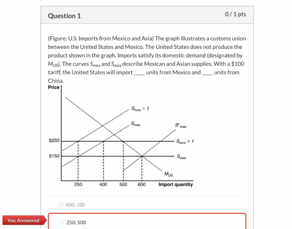 Solved: 0/1 Pts Question 1 (Figure: U S  Imports From Mexi