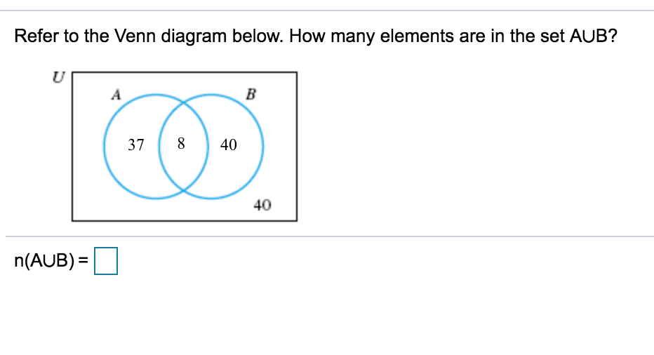 Solved Refer To The Venn Diagram Below How Many Elements