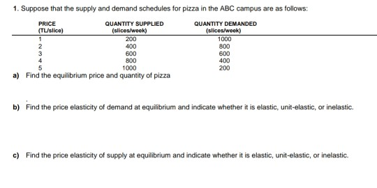 Solved 1 Suppose That The Supply And Demand Schedules Fo