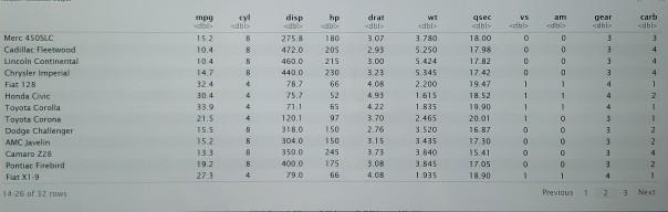 Mtcars Data Frame