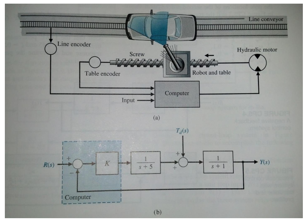 Solved: Line Conveyor III Line Encoder Hydraulic Motor Scr... | Chegg.com | Hydraulic Conveyor Schematic |  | Chegg
