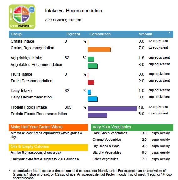 Intake vs. Recommendation 2200 Calorie Pattern Choose MyPlate gov Comparison Percent 0 % Amount 0.0 oz equivalent 7.0 oz equi