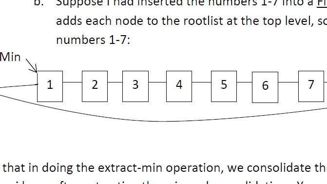 adds each node to the rootlist at the top level, sc numbers 1-7: Min 4 7 1 2 3 5 6 that in doing the extract-min operation, w