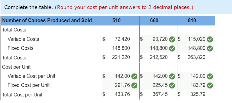 Complete the table. (Round your cost per unit answers to 2 decimal places.) 510 660 810 Number of Canoes Produced and Sold To