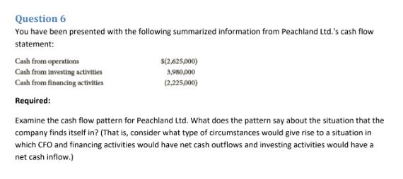 Question 6 You have been presented with the following summarized information from Peachland Ltd.s cash flow statement: Cash