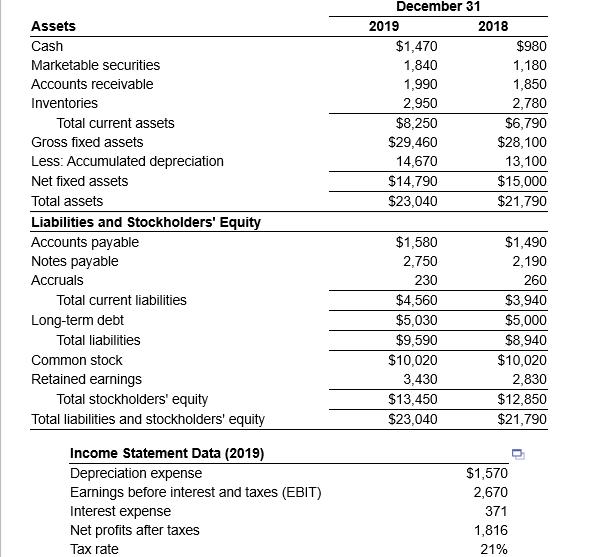 Assets Cash December 31 2019 2018 $1,470 $980 1,840 1,180 1,990 1,850 2,950 2,780 $8,250 $6,790 $29,460 $28,100 14,670 13,100