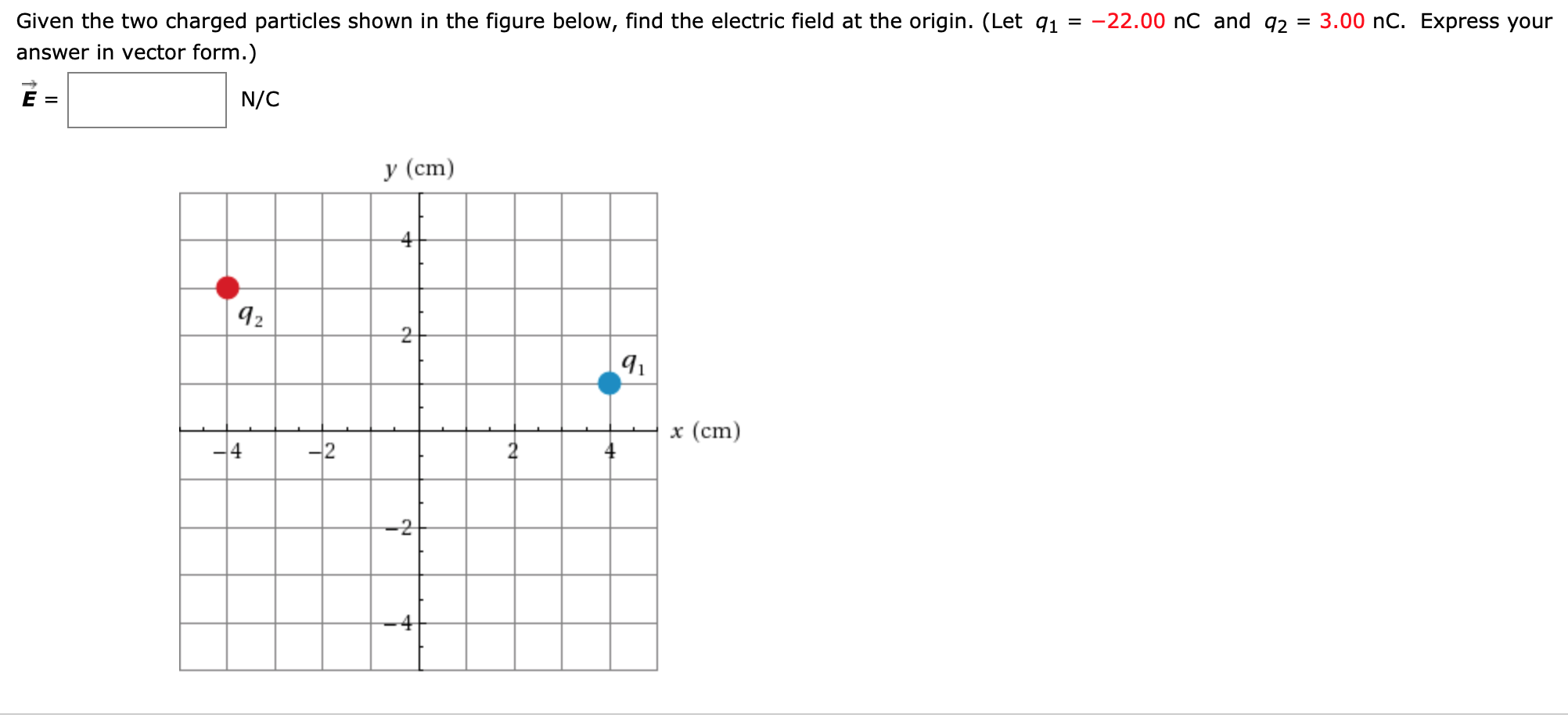 Given the two charged particles shown in the figure below, find the electric field at the origin. (Let 91 = -22.00 nC and 92