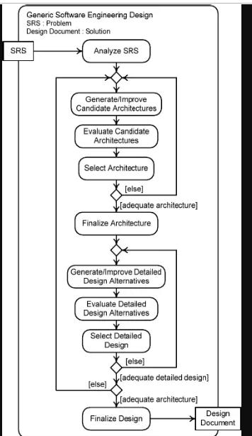 Solved Pioco 16 Modify The Activity Diagram In Figure 2 Chegg Com