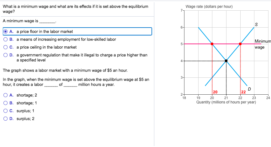 Solved What Is A Minimum Wage And What Are Its Effects If
