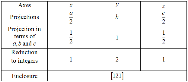 Axes Projections Projection in terms of a,b and c Reduction to integers Enclosure (121)