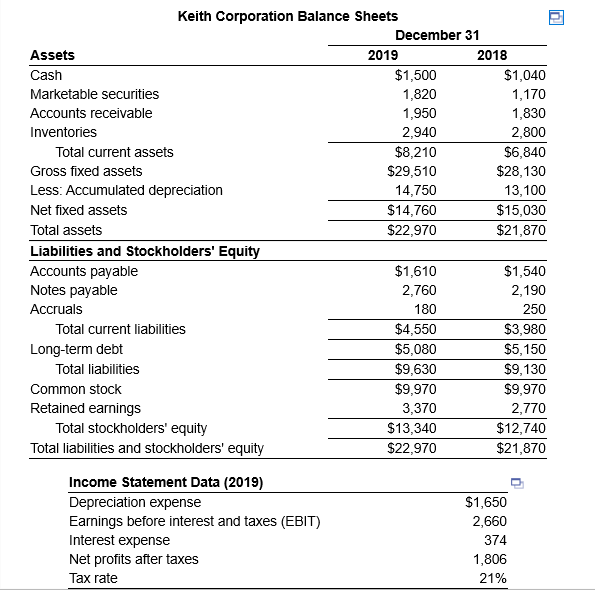 Keith Corporation Balance Sheets December 31 Assets 2019 2018 Cash $1,500 $1,040 Marketable securities 1,820 1,170 Accounts r