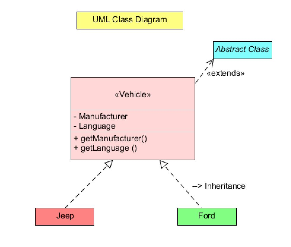 Convert The Use Case Diagram And The UML Diagram F ...