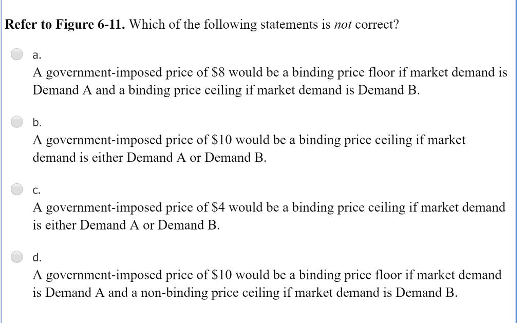 Solved Figure 6 4 Price 20 Supply 18 16 14 12 10 8 6 4 De