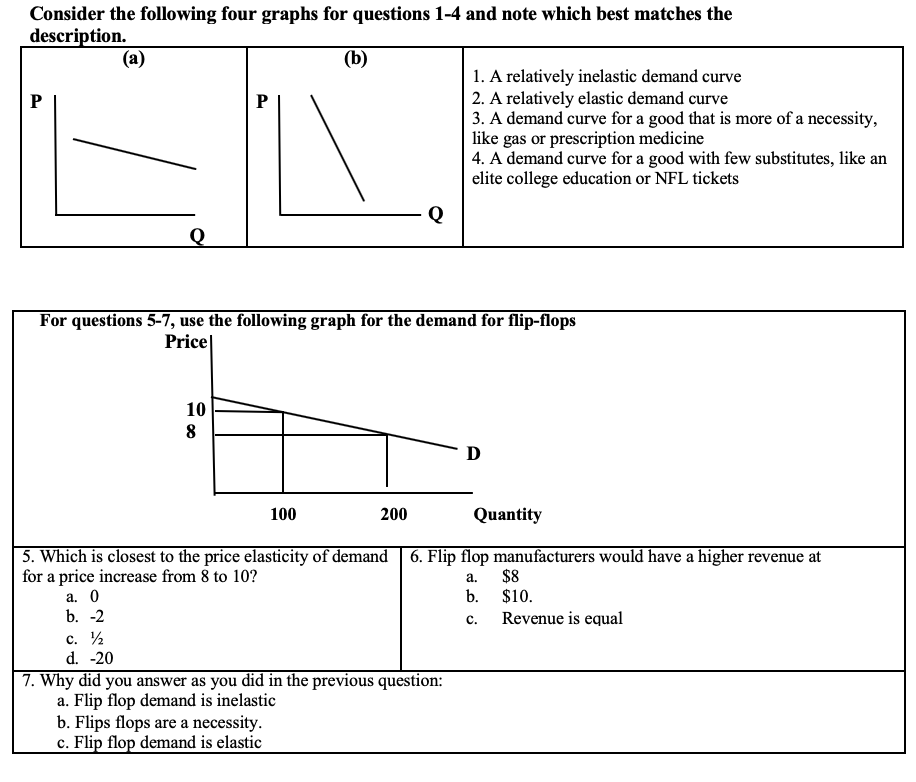 Solved Consider The Following Four Graphs For Questions 1