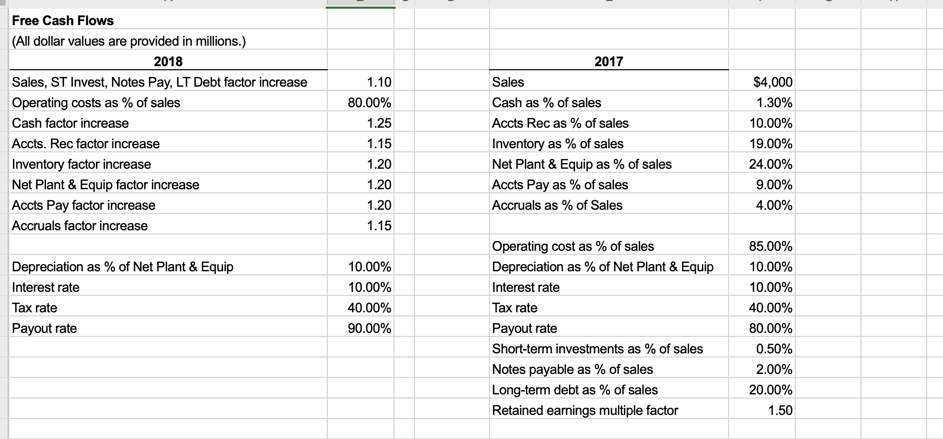 2017 Free Cash Flows (All dollar values are provided in millions.) 2018 Sales, ST Invest, Notes Pay, LT Debt factor increase