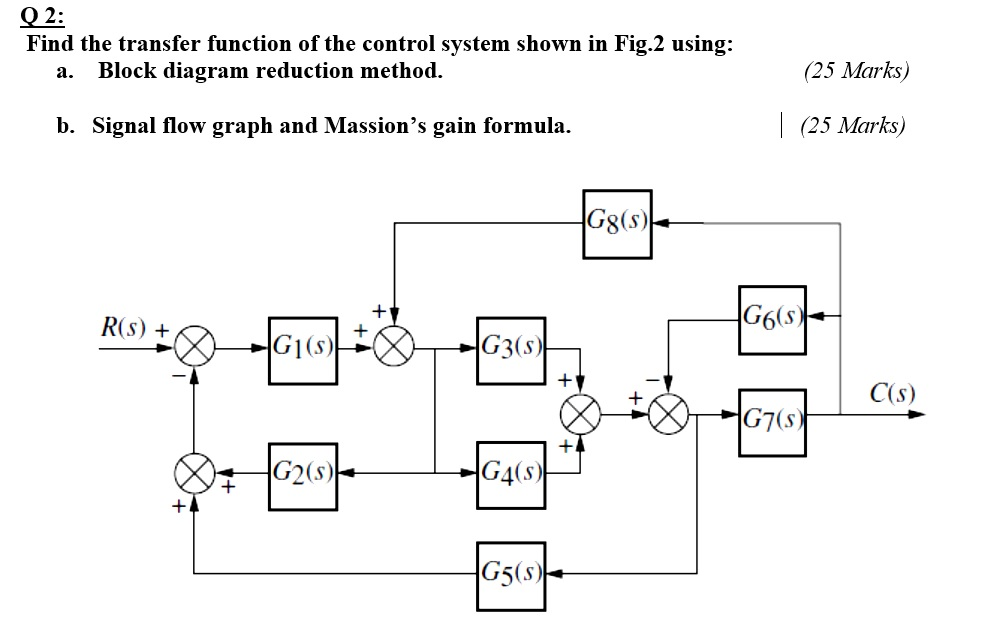 Solved: Q2: Find The Transfer Function Of The Control Syst... | Chegg.com | Reduction Of Block Diagrams In Control Systems |  | Chegg