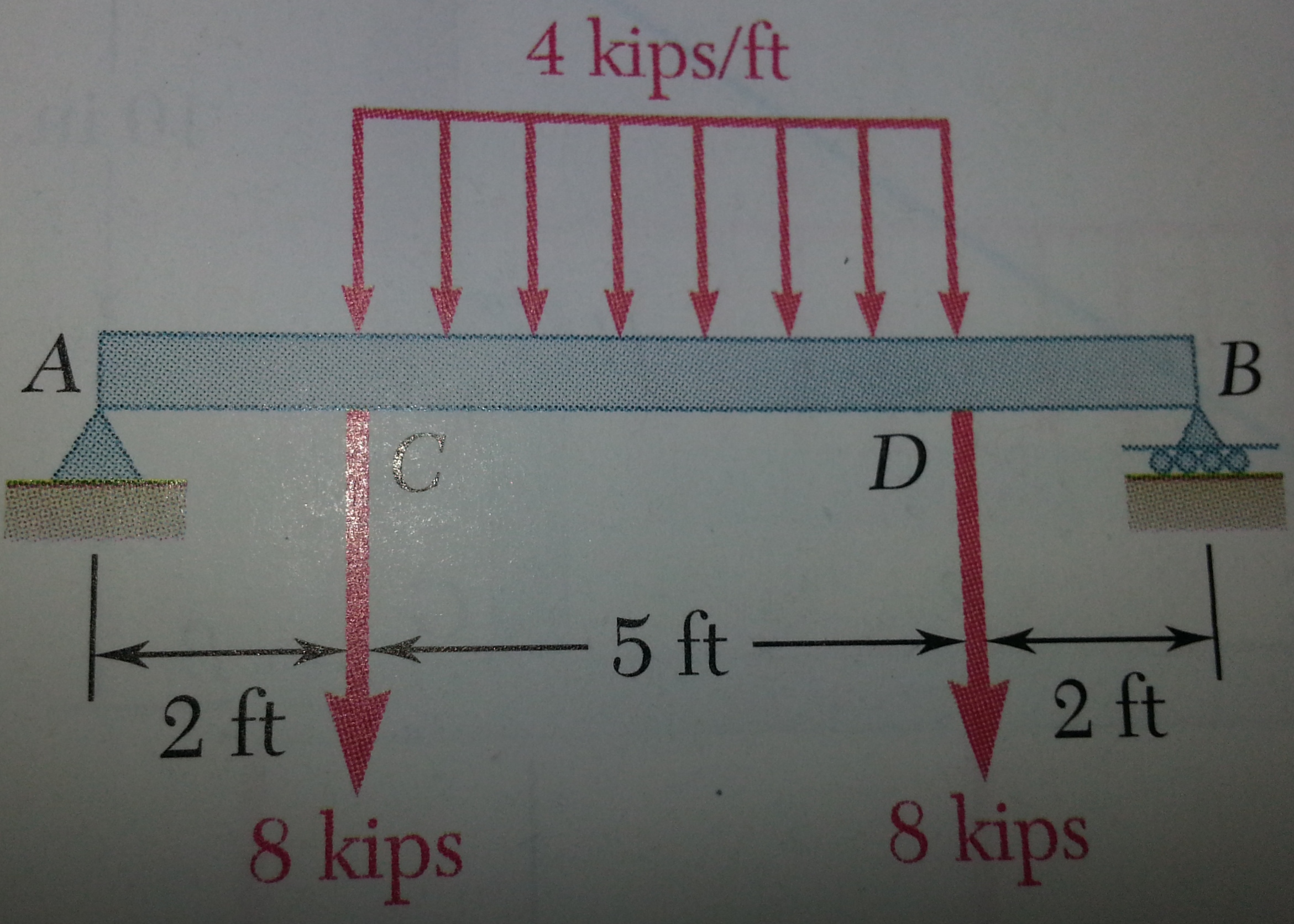 Draw The Shear And Bending Moment Diagrams For Cheggcom Solved Can Some Please Explain Me How To Soleve This Prob Beam Loading Shown A