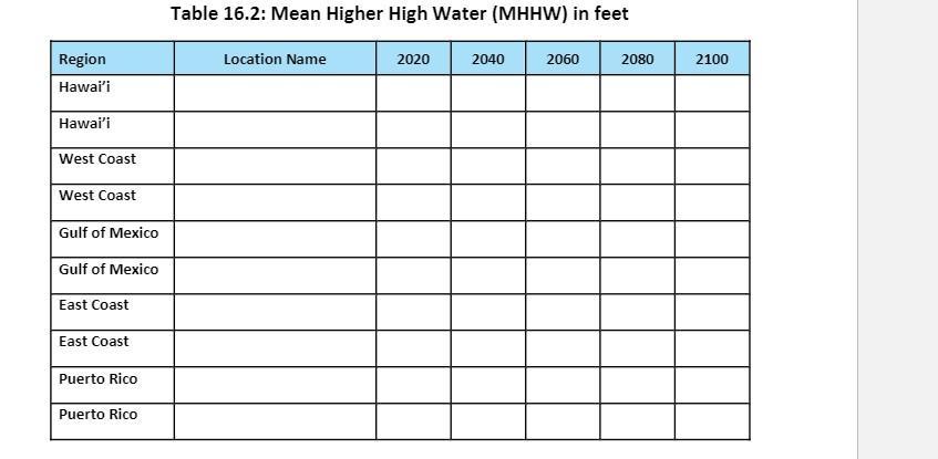 Table 16.2: Mean Higher High Water (MHHW) in feet Location Name 2020 2040 2060 2080 2100 Region Hawaii Hawaii West Coast We