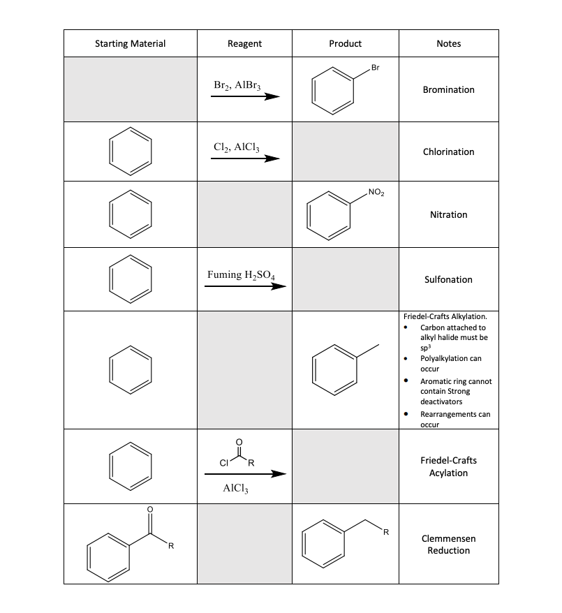 Starting Material Reagent Product Notes Br Br), AIBr; Bromination Cl2, AICI: Chlorination NO2 Nitration Fuming H2SO4 Sulfonat