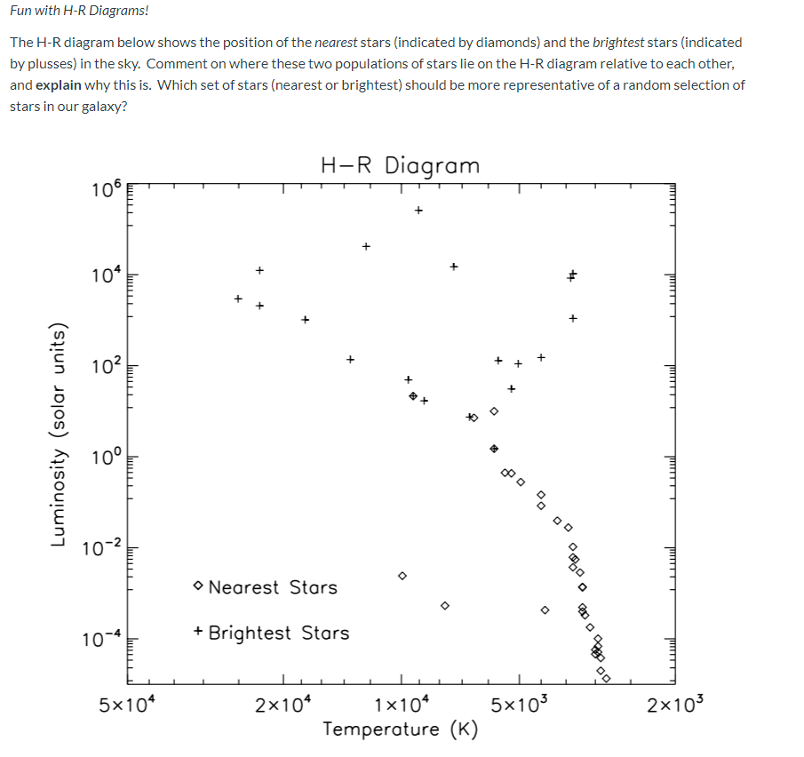 Solved: Fun With H-R Diagrams! The H-R Diagram Below Shows...   Chegg.comChegg