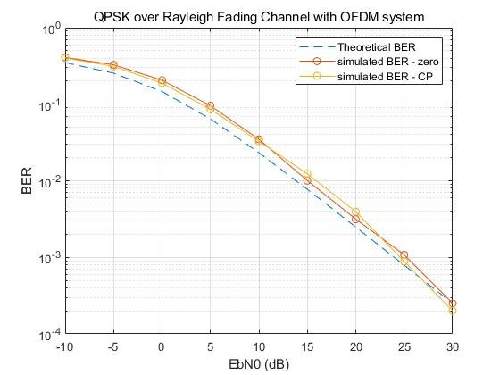In An OFDM System, What Effect Does It Have On BER