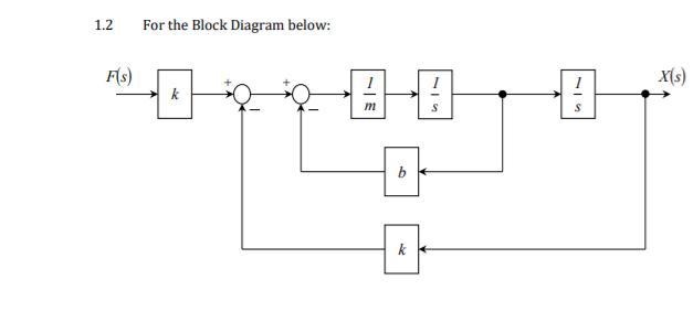Solved: 1.2. For The Block Diagram Below: Rs) Xls) K N S B... | Chegg.comChegg