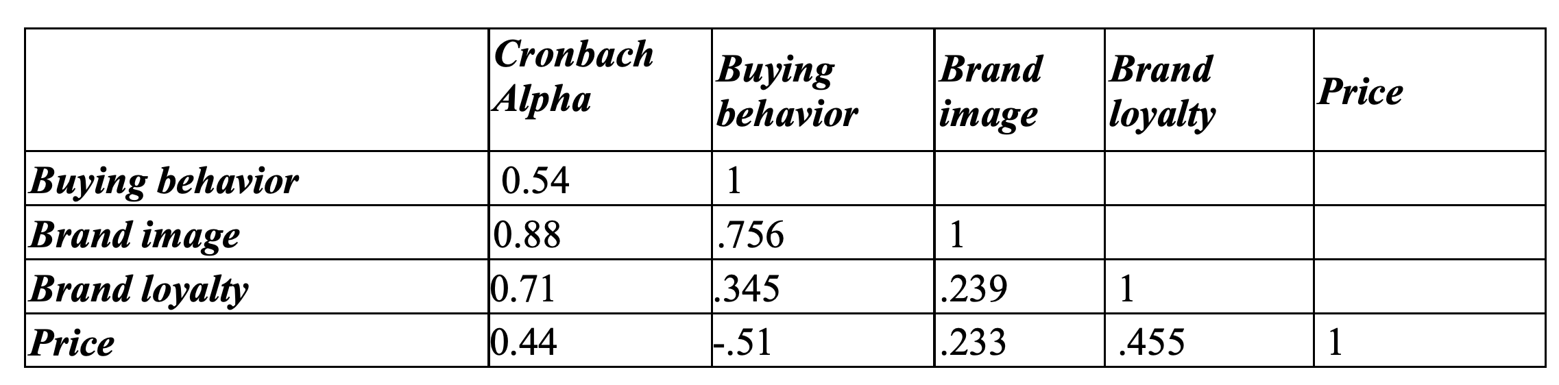 Cronbach Alpha Buying behavior Brand image Brand loyalty Price 0.54 1 0.88 1 Buying behavior Brand image Brand loyalty Price