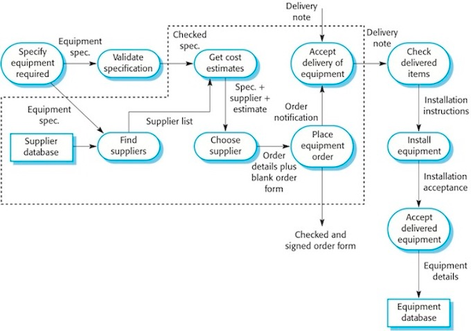 Solved How Can I Convert This Data Flow Diagram Into A Se