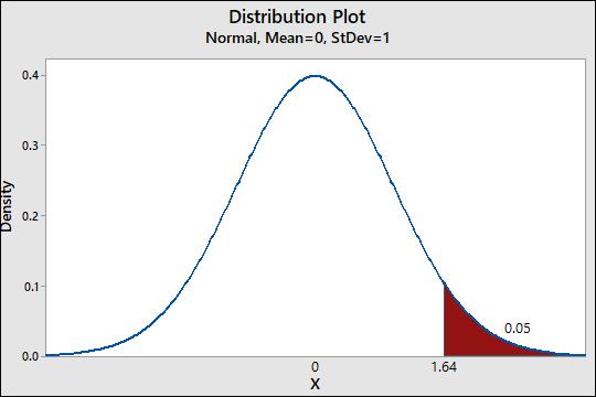 Distribution Plot Normal, Mean=0, StDev=1 Density 0.05 1.64