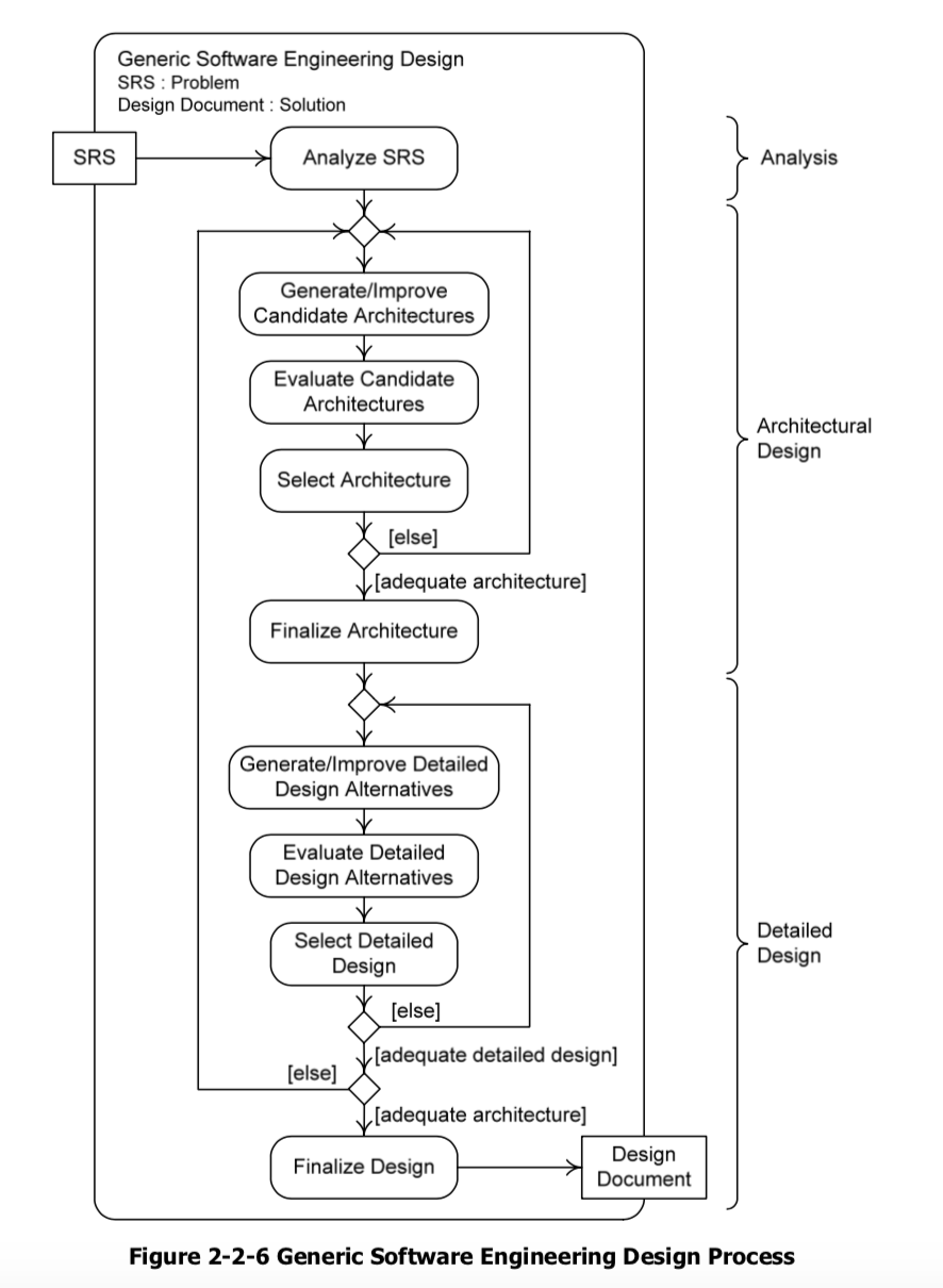 16 Modify The Activity Diagram In Figure 2 2 6 To