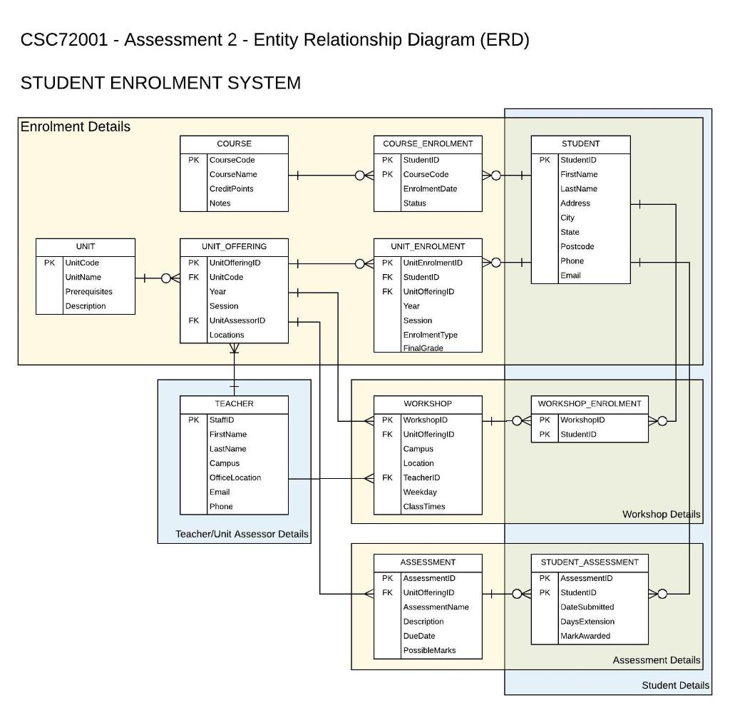 Create A Sql Database In Php Myadmin I Need Sql T Chegg Com