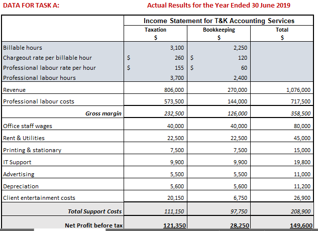 Schedule C 2020.2019 Actual Budget Schedule 1 Master Budget 2020