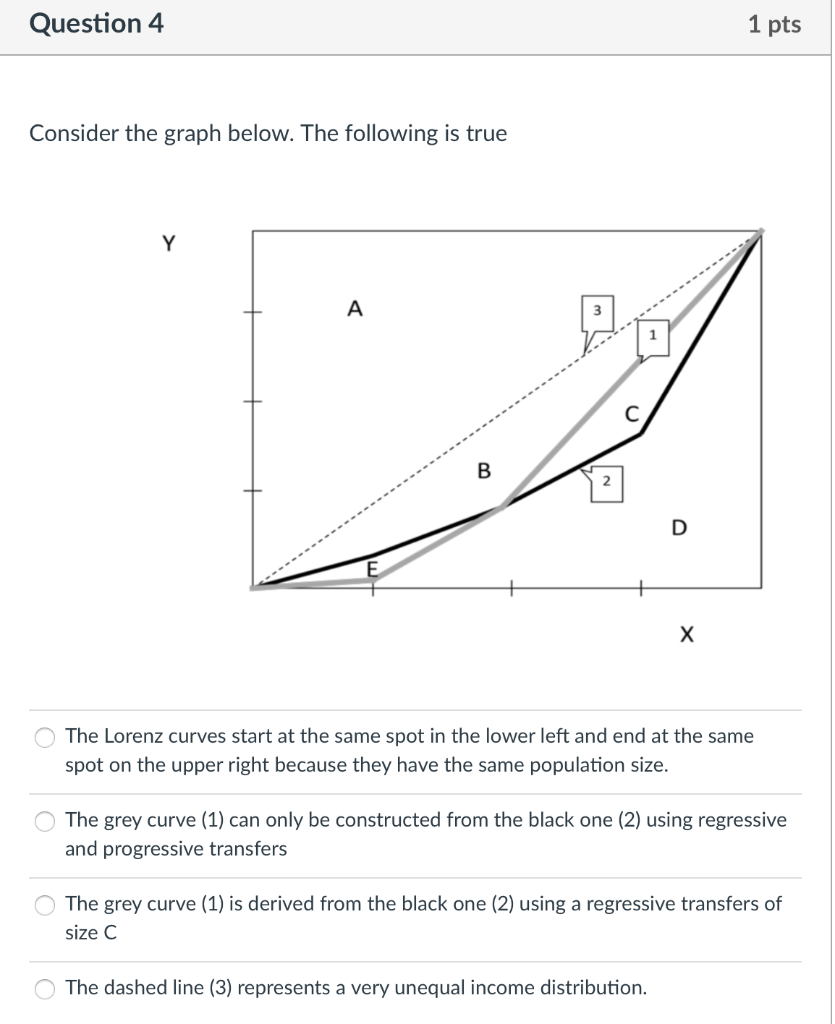 Question 4 1 pts Consider the graph below. The following is true Y A B D X The Lorenz curves start at the same spot in the lo