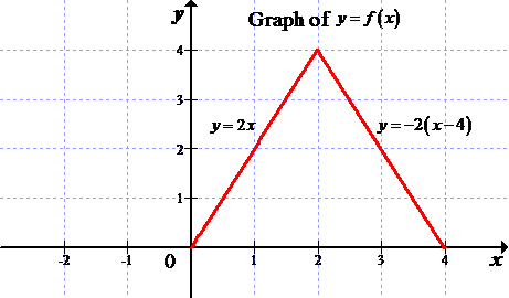 Solved Graphing Transformations The Graph Of A Function F Is G Chegg Com