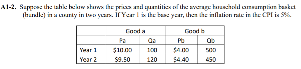 A1-2. Suppose the table below shows the prices and quantities of the average household consumption basket (bundle) in a count