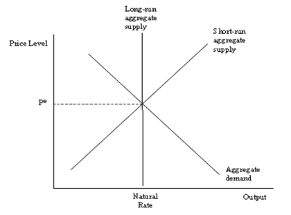 Long-run agregate supply Price Level Short-run sceregate supply P Aggregate demand Natural Rate Output