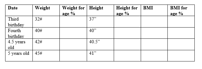Date Weight Weight for Height Height for BMI BMI for age % age % age % 37 40 Third 32# birthday Fourth 40# birthday 4.5 yea