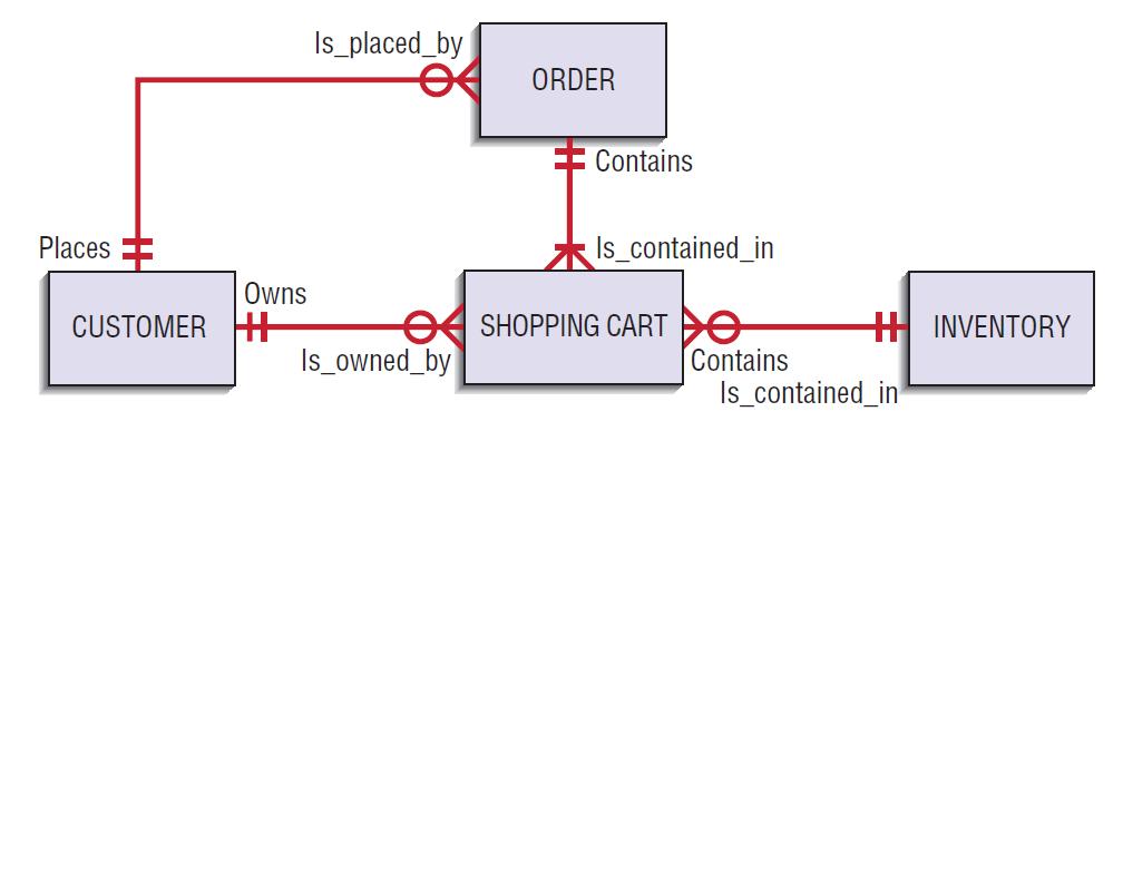 Shopping Cart Diagram