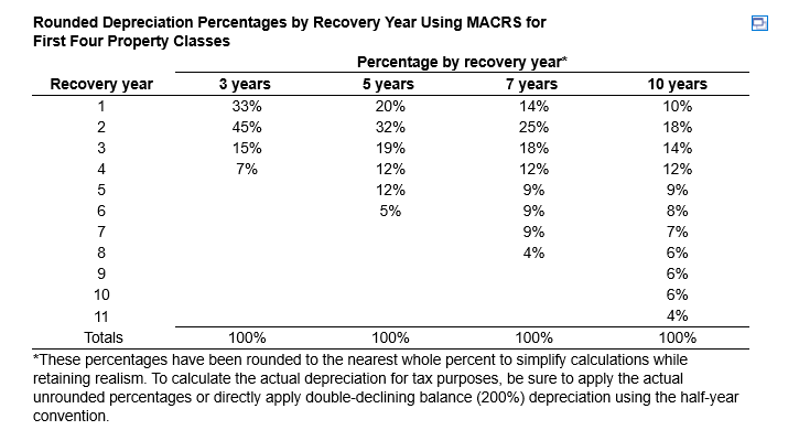 Rounded Depreciation Percentages by Recovery Year Using MACRS for First Four Property Classes Percentage by recovery year Rec