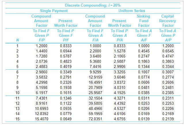 N 1 2 3 4 5 6 7 Discrete Compounding; i = 20% Single Payment Uniform Series Compound Compound Sinking Amount Present Amount P