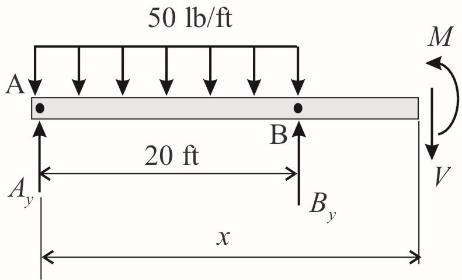 50 lb/ft 20 ft B