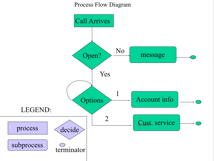 process flow diagram legend solved envision you are working at a store you are famili  envision you are working at a store you