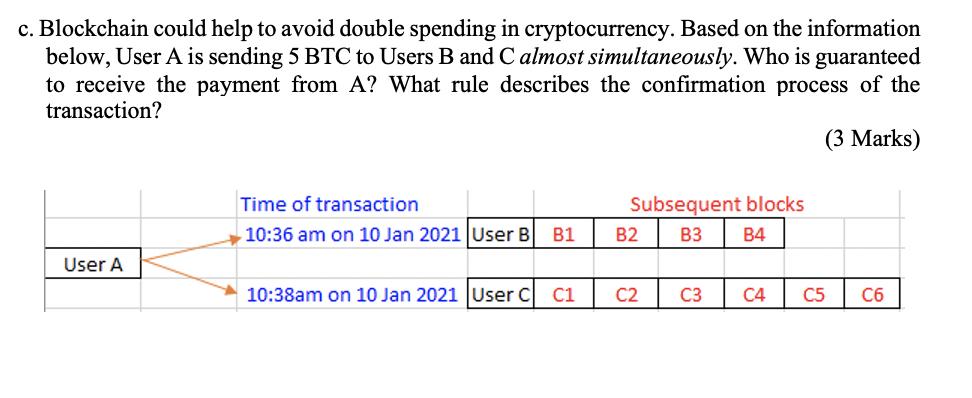 Solved C Blockchain Could Help To Avoid Double Spending Chegg Com
