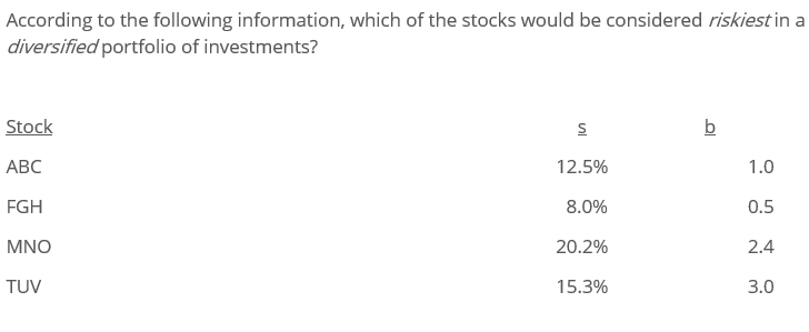 According to the following information, which of the stocks would be considered riskiest in a diversified portfolio of invest