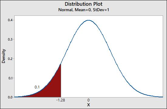 Distribution Plot Normal, Mean=0, StDev=1 Density -1.28