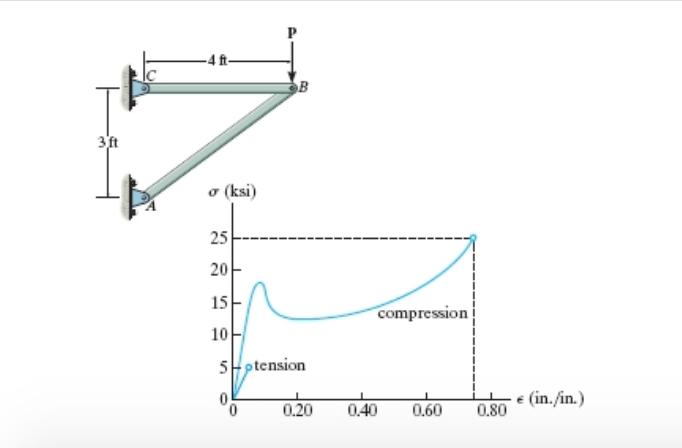o (ksi) compression 5ptension O 0.20 0.40 0.60 0.80 (in./in.)