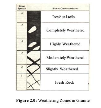 Zone Symbol Zonal Characteristics Residual soils Completely Weathered Highly Weathered Moderately Weathered 2 Slightly Weathe