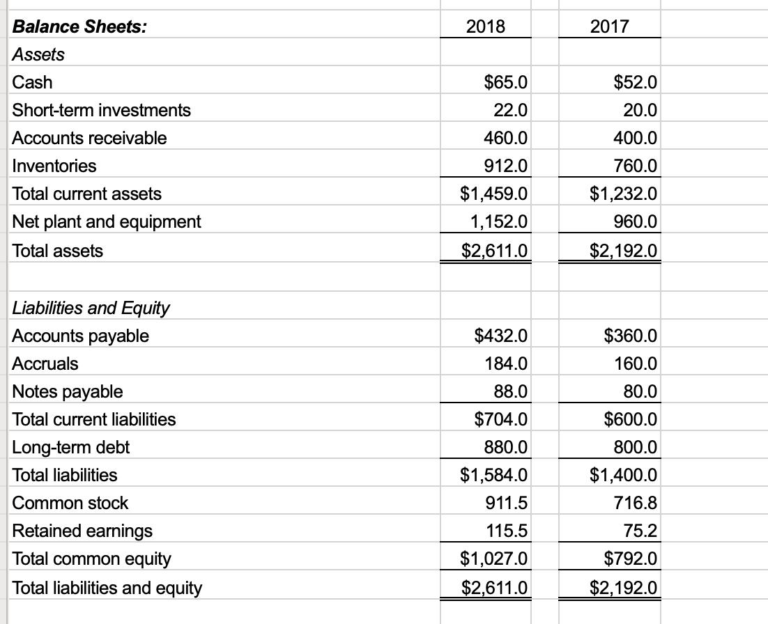 2018 2017 $52.0 Balance Sheets: Assets Cash Short-term investments Accounts receivable Inventories Total current assets Net p